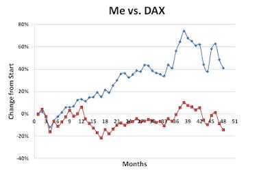 Me, DAX, January, 2016