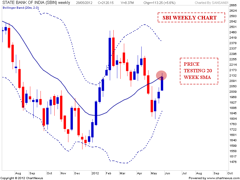 Use bollinger bands nifty