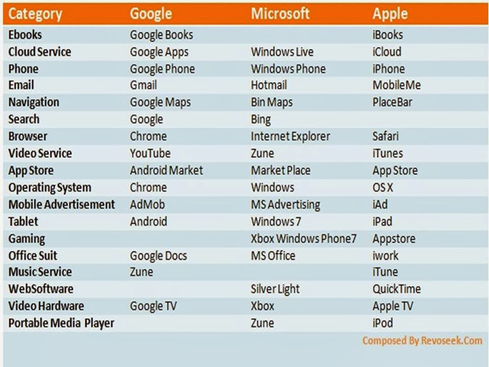 google apple and microsoft struggle for your internet experience Apple, google and microsoft: battle for your internet experience 1 group google, apple, and microsoft struggle for your internet experience.