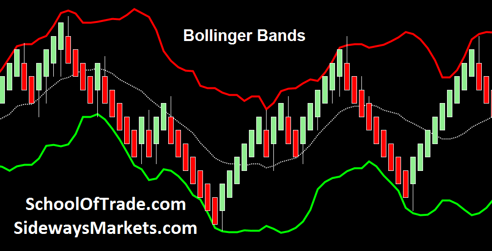 In the s, John Bollinger, a long-time technician of the markets, developed the technique of using a moving average with two trading bands above and below it. Unlike a percentage calculation.