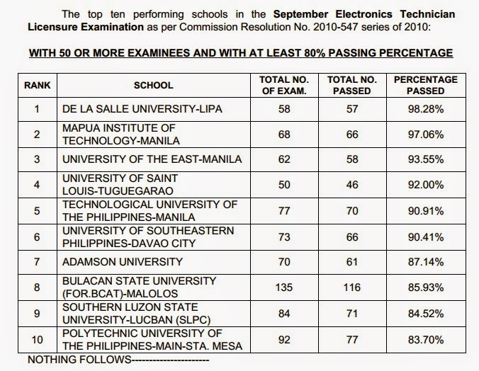 Top Performing Schools, Performance of Schools ECE, ECT board exam September 2014