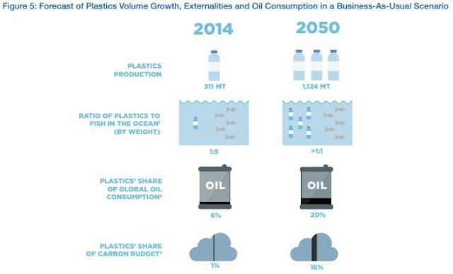 WEF Estimates on the future of plastics in the oceans