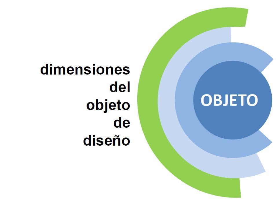 Las Dimensiones del Objeto de Diseño | Los Nuevos Caminos del Diseño