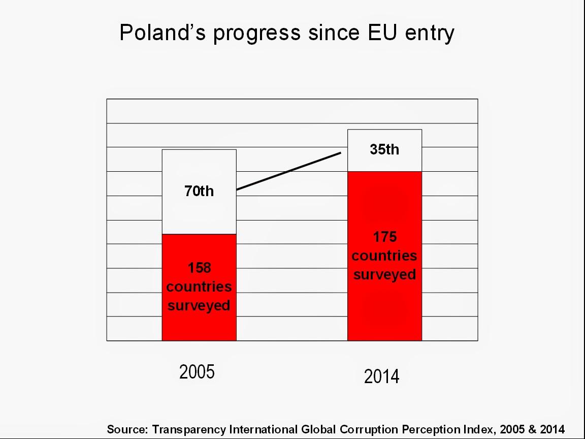 http://2.bp.blogspot.com/-7CswCRvIZ6w/VH9a_obeGsI/AAAAAAAAccA/gUKxbpqnG7c/s1600/Poland's%2Bprogress%2Bsince%2BEU%2Bentry.jpg