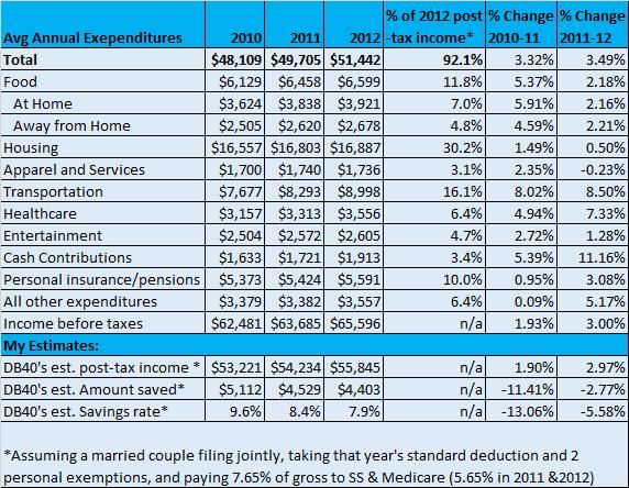BLS Consumer Statistics