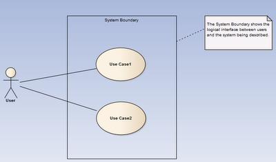 diagram przypadków użycia z szablonu EA