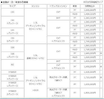 ตารางราคา Honda Jazz 2014 ที่ญี่ปุ่น