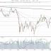 Signalregn i S&P-500