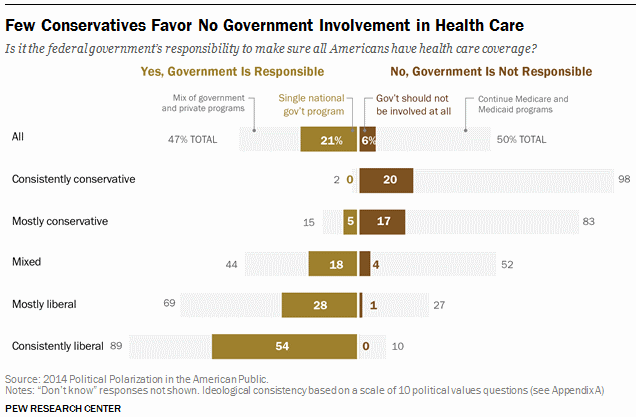 should the government provide healthcare