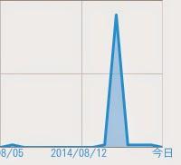 アクセス数が突出していることを示すグラフのキャプチャ