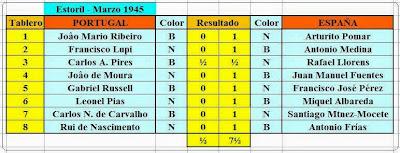 Cuadro de resultados de la segunda ronda del I Encuentro Ibérico de Ajedrez 1945