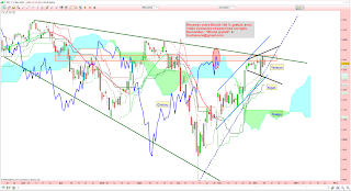 analyse technique CAC 40 résistance 08/12/2014