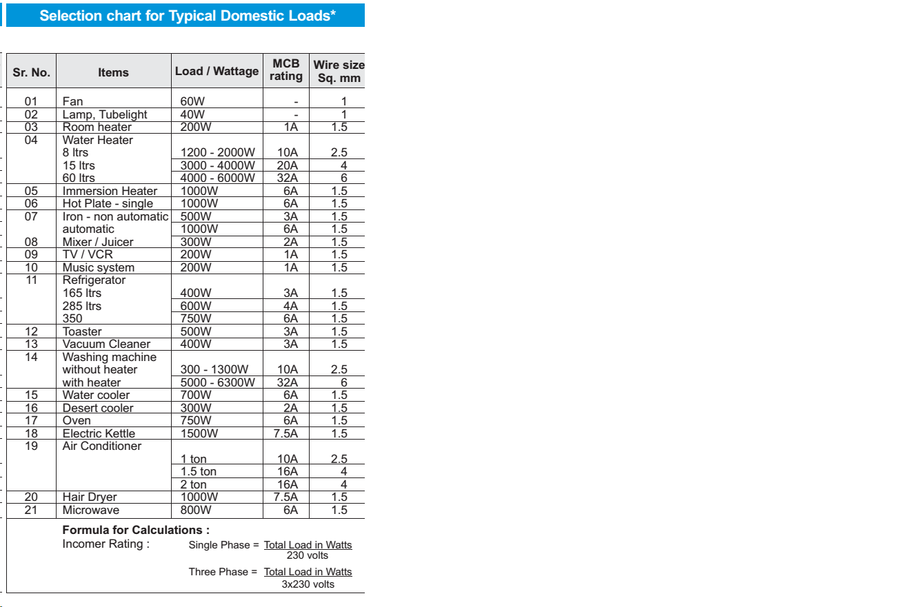 MCB and Wire Selection Chart For Domestic loads Following Chart ...