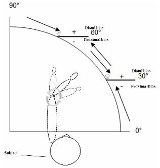 写真:腕位置感覚測定