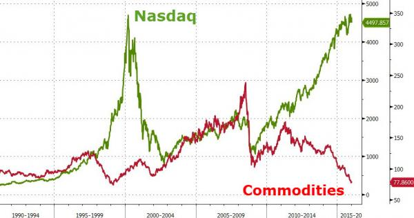 What Comes After The Commodities Bust?