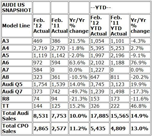 Audi Reports Best-ever February U.S. Sales; 14th