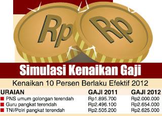 Asyik! Gaji PNS Bakal Naik Lagi Sebesar 7% di 2013 | Lowongan Kerja