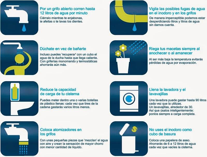 Inventando descubriendo e innovando consejos para - Como podemos ahorrar agua en casa ...