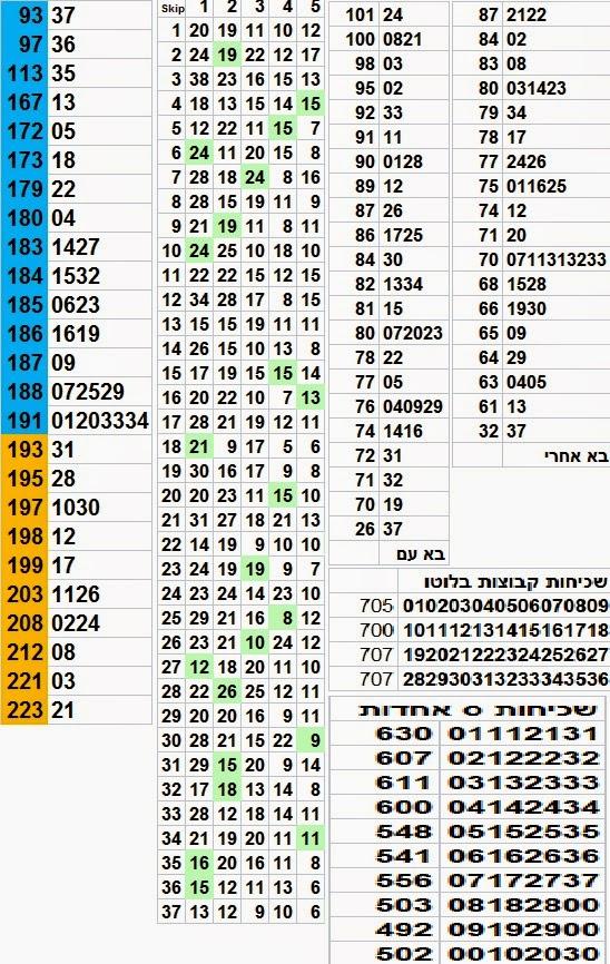 הגרלת לוטו 2614 סטטיסטיקה לוטו מקיפה הגרלת הלוטו 2614 תערך יום שבת 06/09/2014