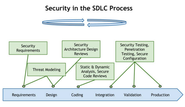 secure sdlc The purpose of the systems development life cycle (sdlc) policy is to describe the requirements for developing and/or implementing new software and systems at the university of kansas and to ensure that all development work is compliant as it relates to any and all regulatory, statutory, federal, and /or state guidelines.