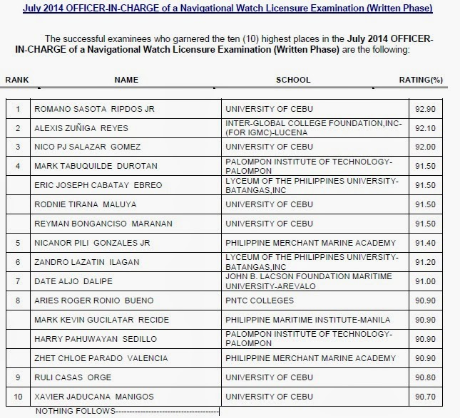 (top 10) in the July 2014 OFFICER IN- CHARGE of a Navigational Watch board exam (Written Phase)
