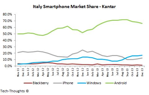 Italy Smartphone Market Share - Kantar
