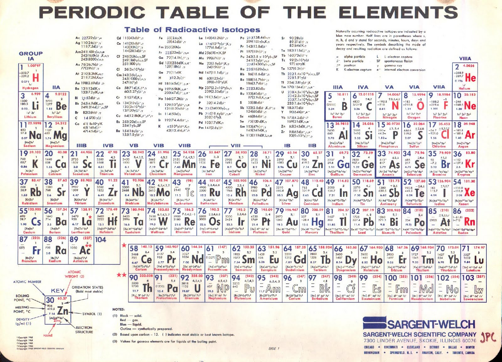 85 types of periodic tables show zen place for Periodic table
