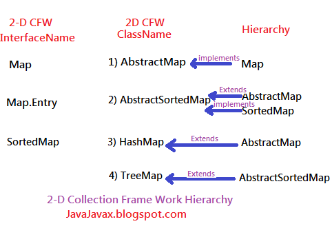 2 - D Collection Frame Work Hierarchy