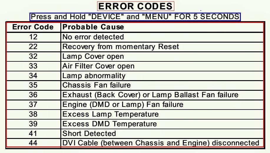 Electro Help Error Codes Front Led Blinking Codes