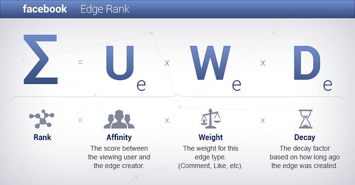 edgerank 1  What is Facebook EdgeRank and Why it is Important?