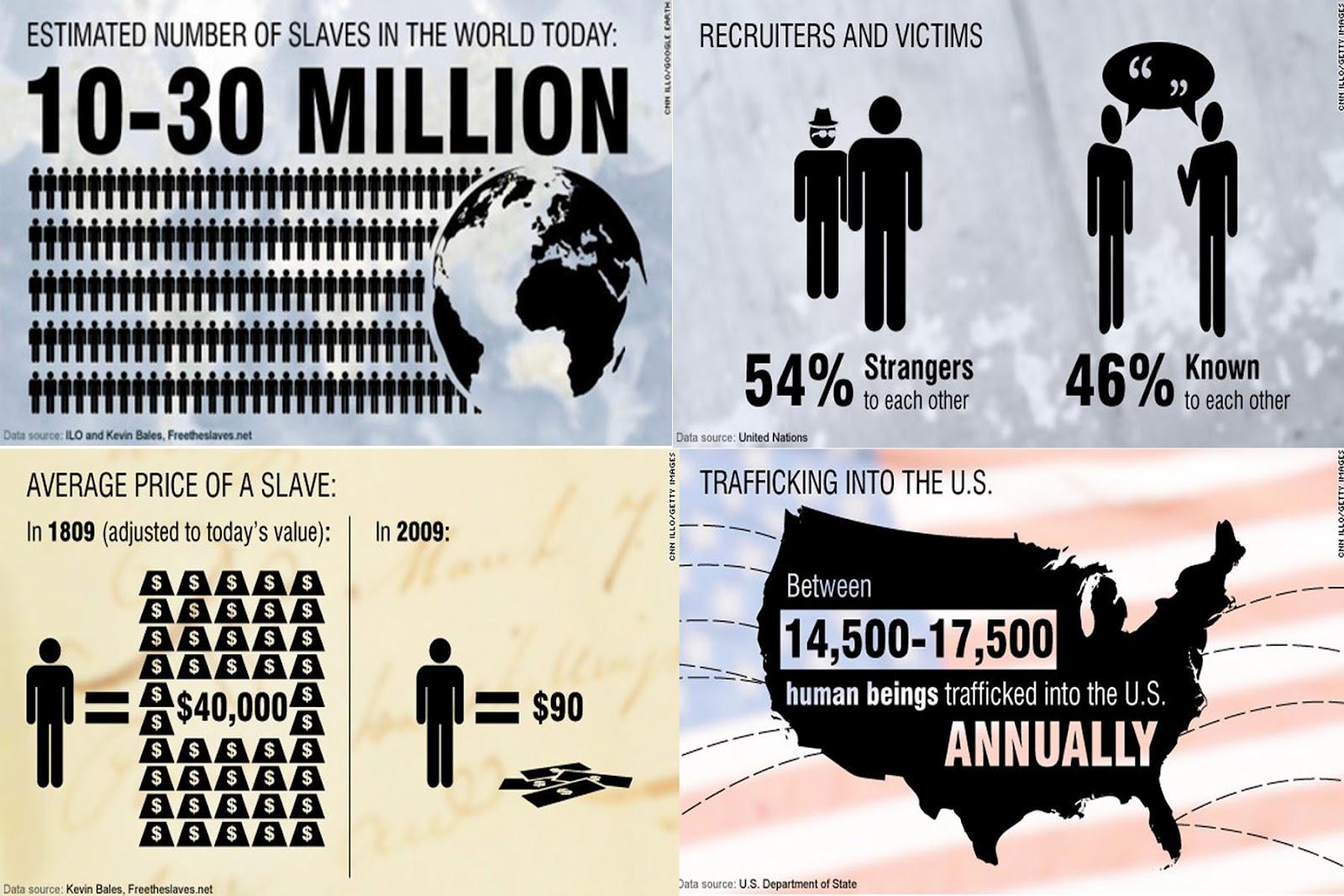 Human Trafficking Statistics StatisticsInternational Human Trafficking Statistics