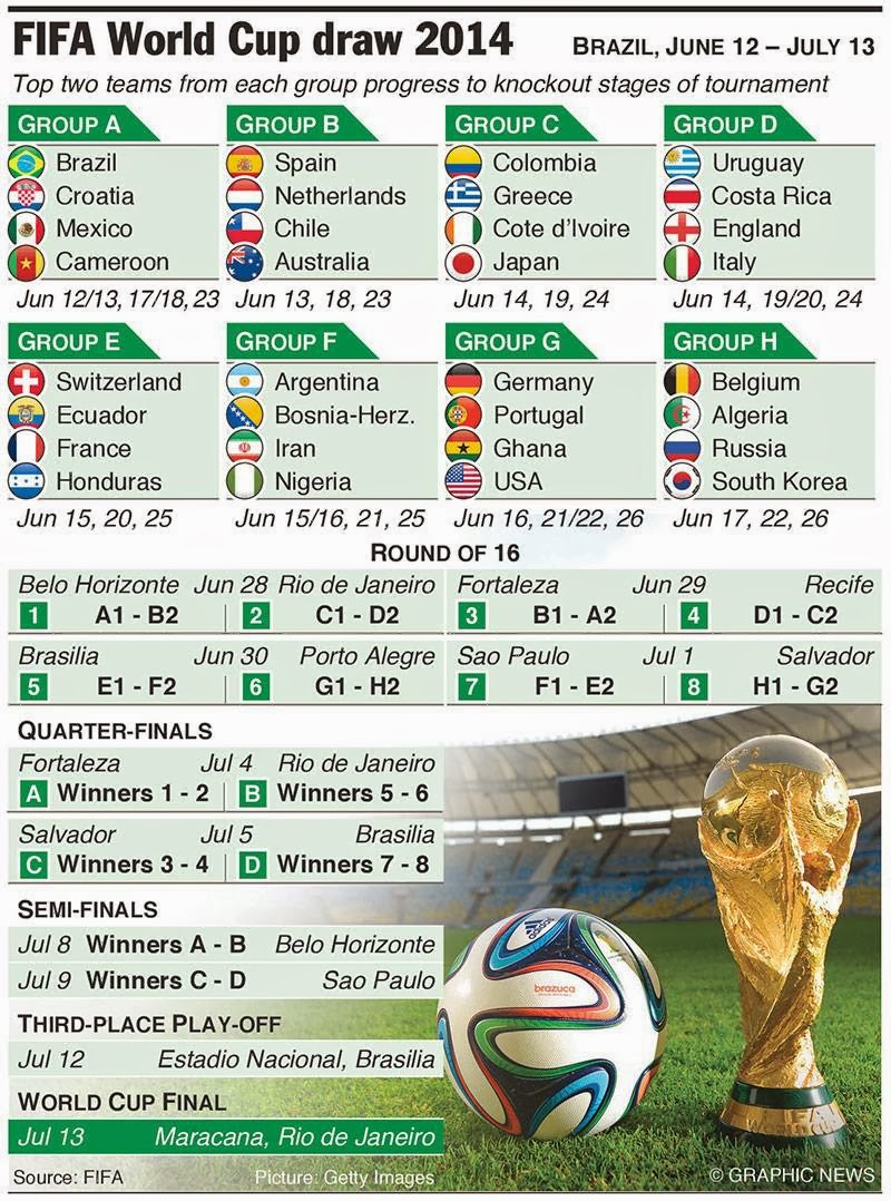 Sports Valley: FIFA WORLD CUP 2014 SCHEDULE