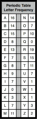 Gdl studio a q for periodic table element namers ost likely youve never noticed what the periodic table of elements is missing j and q the recent announcement about two newly named elements poised to urtaz Image collections