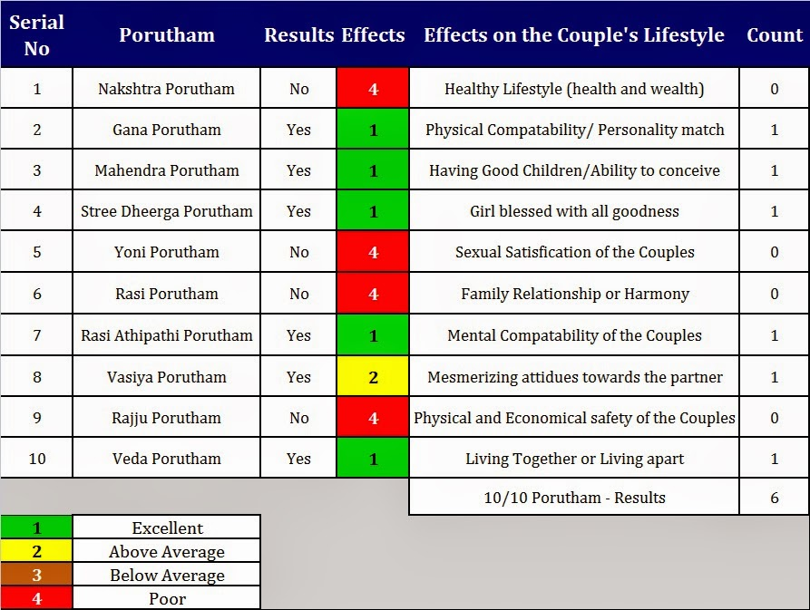 The Results for Marriage (Kalyana) Porutham between Bharani Girl and