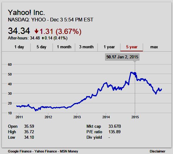 Yahoo 5-year stock chart ($YHOO) as of 3 Dec 2015