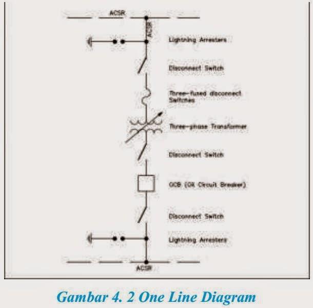 My project materi gto kelas xi diagram wiring sehingga diharapkan dengan sebuah one line diagram pembacaan suatu sistim lebih mudah karena alur dalam one line diagram tersebut mewakili dari sebuah asfbconference2016 Choice Image