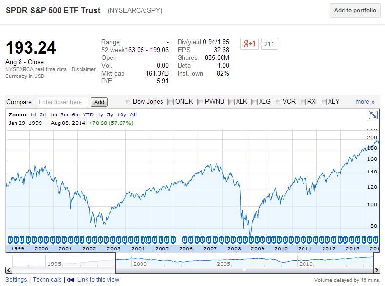 Sample Google Finance stock chart of SPY