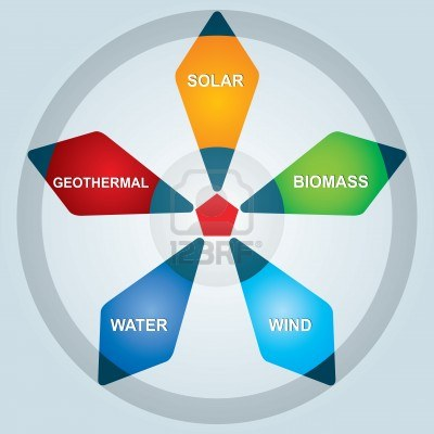 The main types of renewable energy: