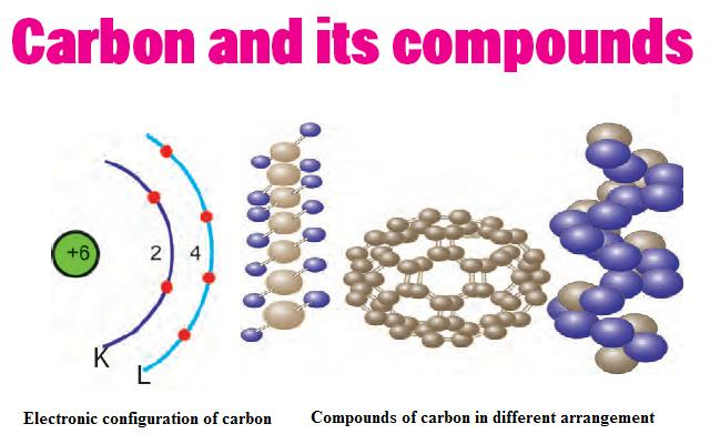 Chemistry Worksheet-Class X (Carbon and its Compounds)