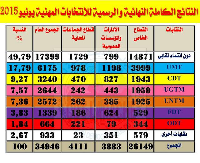 النتائج الكاملة النهائية والرسمية للانتخابات المهنية يونيو 2015