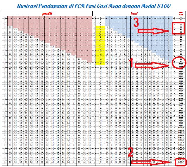 Ilustrasi Pendapatan di Fast Cash Mega (FCM)