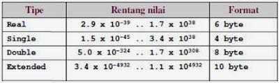 Tipe Data dan Nama Algoritma dan Pemrograman-03
