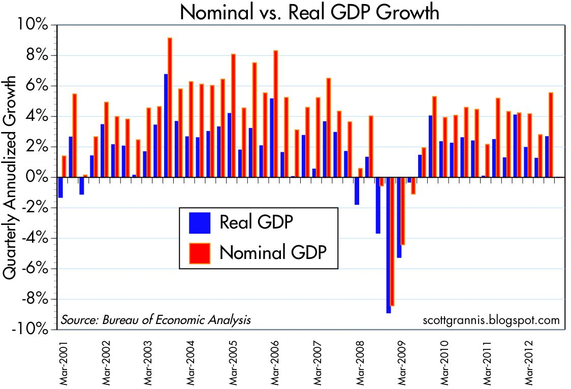 Calafia beach pundit three under appreciated gdp facts as the above chart of quarterly gdp shows in the third quarter the economy posted its fastest rate of nominal growth in over 5 years geenschuldenfo Images
