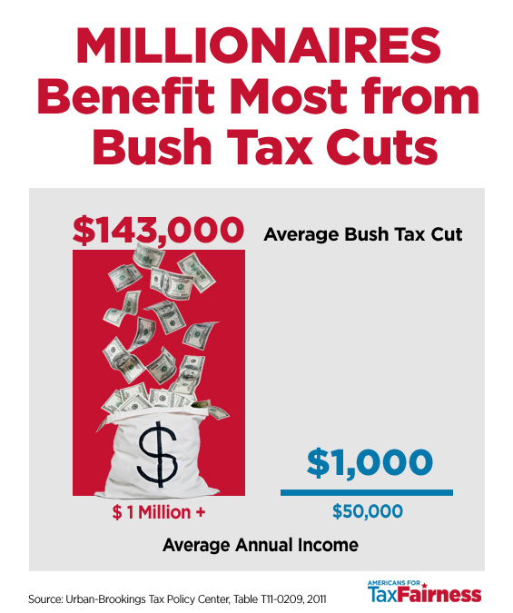 bush era tax cuts The bush-era tax cuts are still at the center of the budget debate because they were set to expire at the end of 2010 president obama proposed a compromise with the republican leadership to extend tax cuts for 97 percent of americans and let the tax cuts expire for the wealthiest of households, but the republicans rejected any plan that.