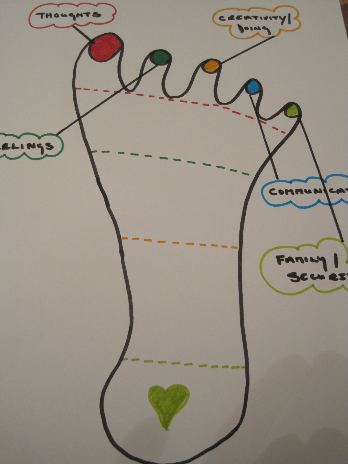 Alex gutteridge writes every foot tells a story in foot reading each toe relates to a different aspect of ourselves apologies for the rough diagram pooptronica Image collections