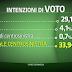 Sondaggio elettorale Euromedia per Porta a porta