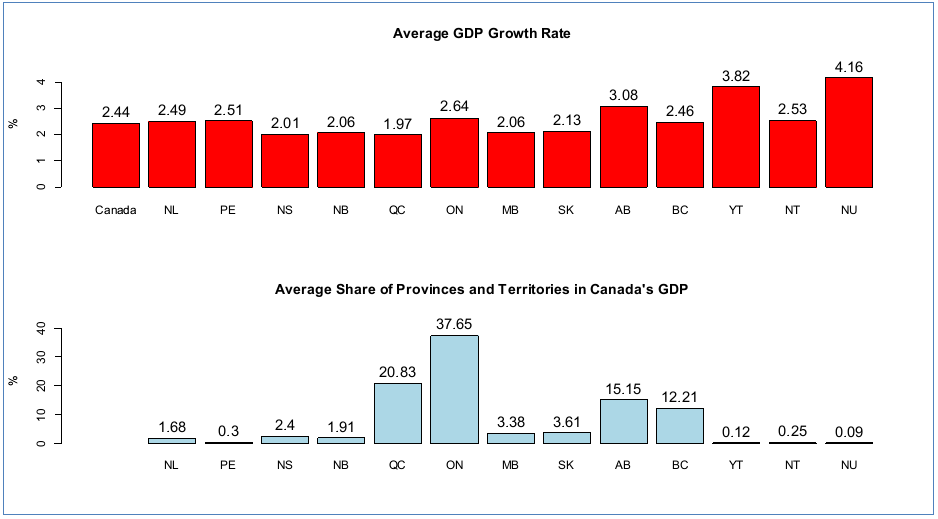 Figure: Average Growth Rate and Average Share of Provinces and Territories in Canada's Gross Domestic Product (GDP)
