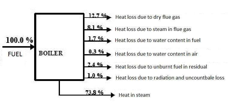 steam boiler  boiler heat balance