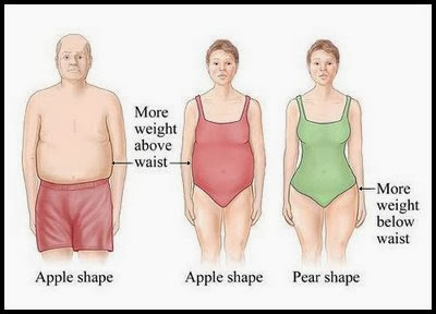 ... berat badan ideal atau menurunkan kelebihan lemak di bagian tertentu