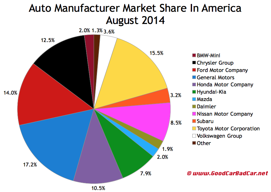 USA auto sales brand market share chart August 2014